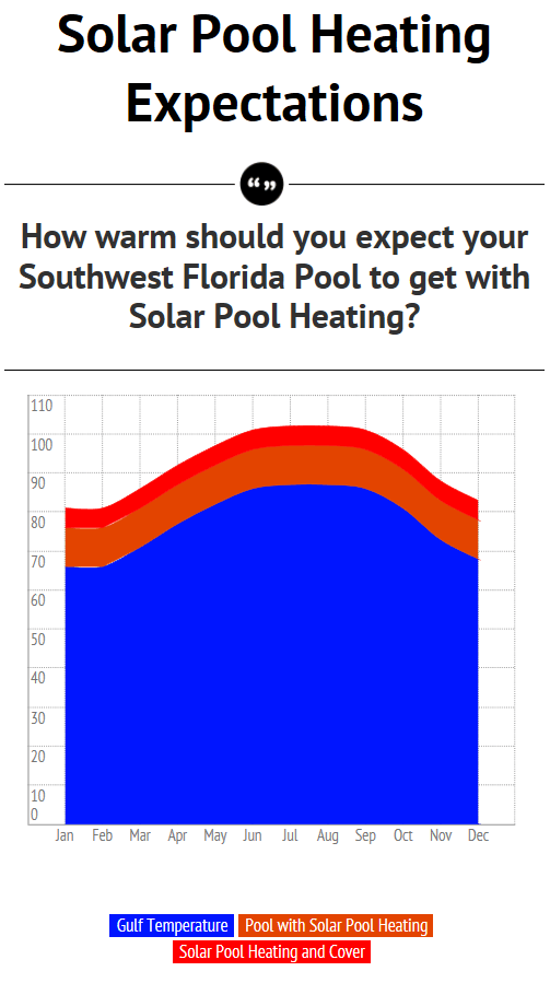 Solar Pool Heating - How Warm Does It Get