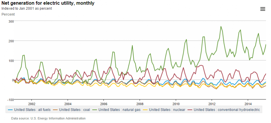 Historical US Electricity Generation Mix
