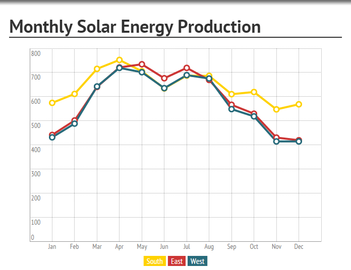 Best Months for Solar Energy Production in Southwest Florida1 solar pool heating controllers  at edmiracle.co