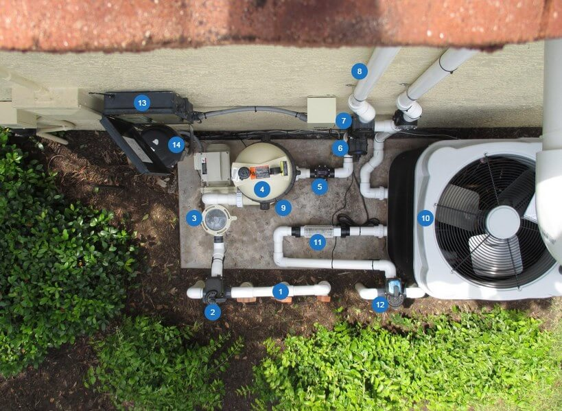 Parts of a Pool Plumbing System with Solar Pool Heating