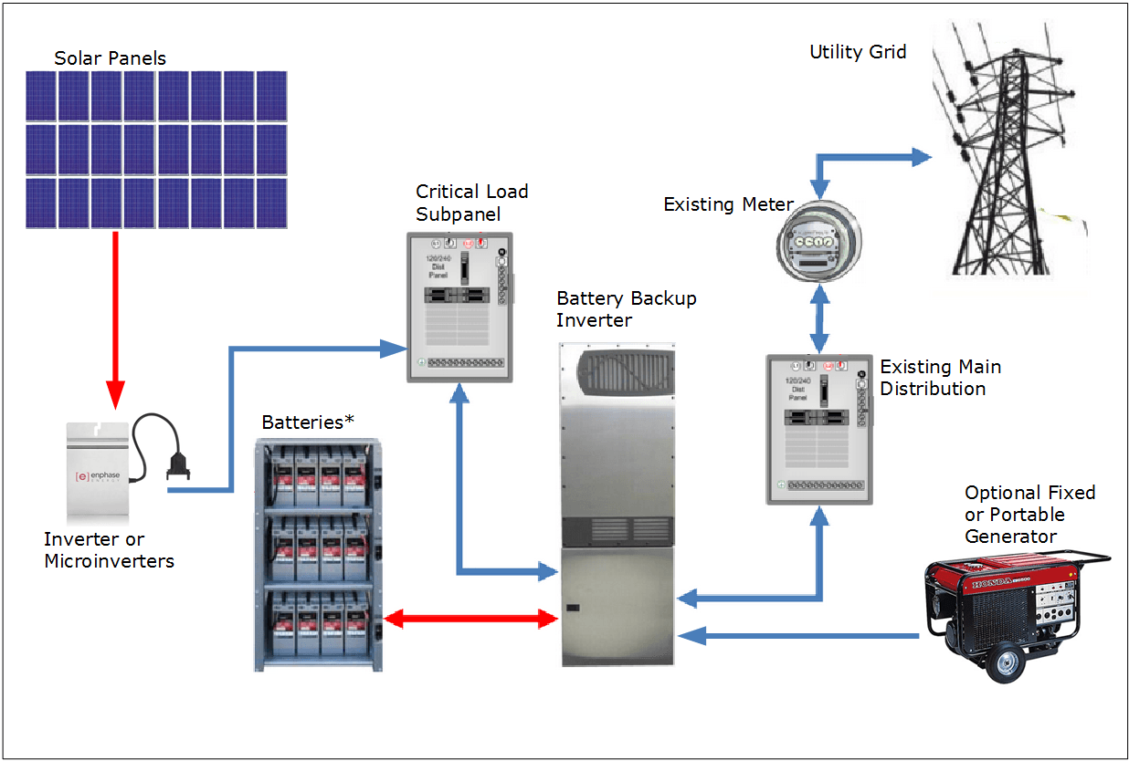 Photovoltaic Solar Electric Systems With Battery Backup on off grid solar panel system diagram