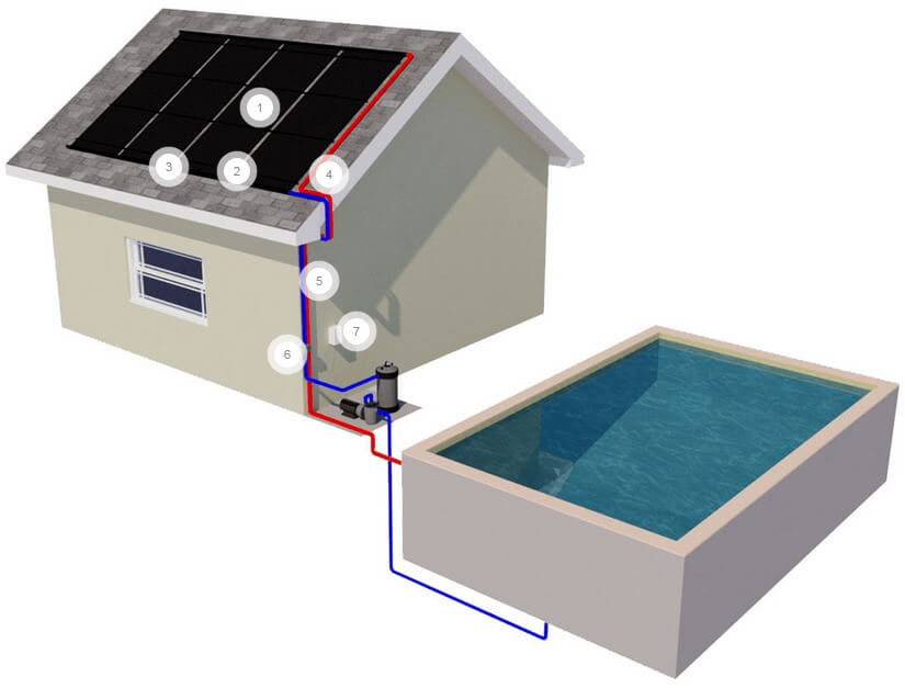 Why our solar pool heating systems are the best for Which heating system is best