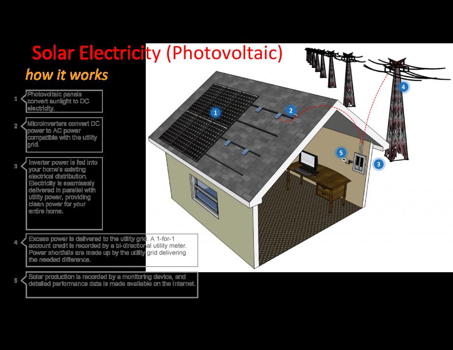 Grid-tied solar versus battery backup