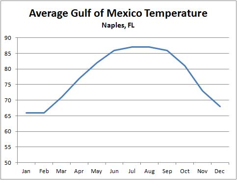 average-unheated-swimming-pool-temperatures-in-southwest-florida