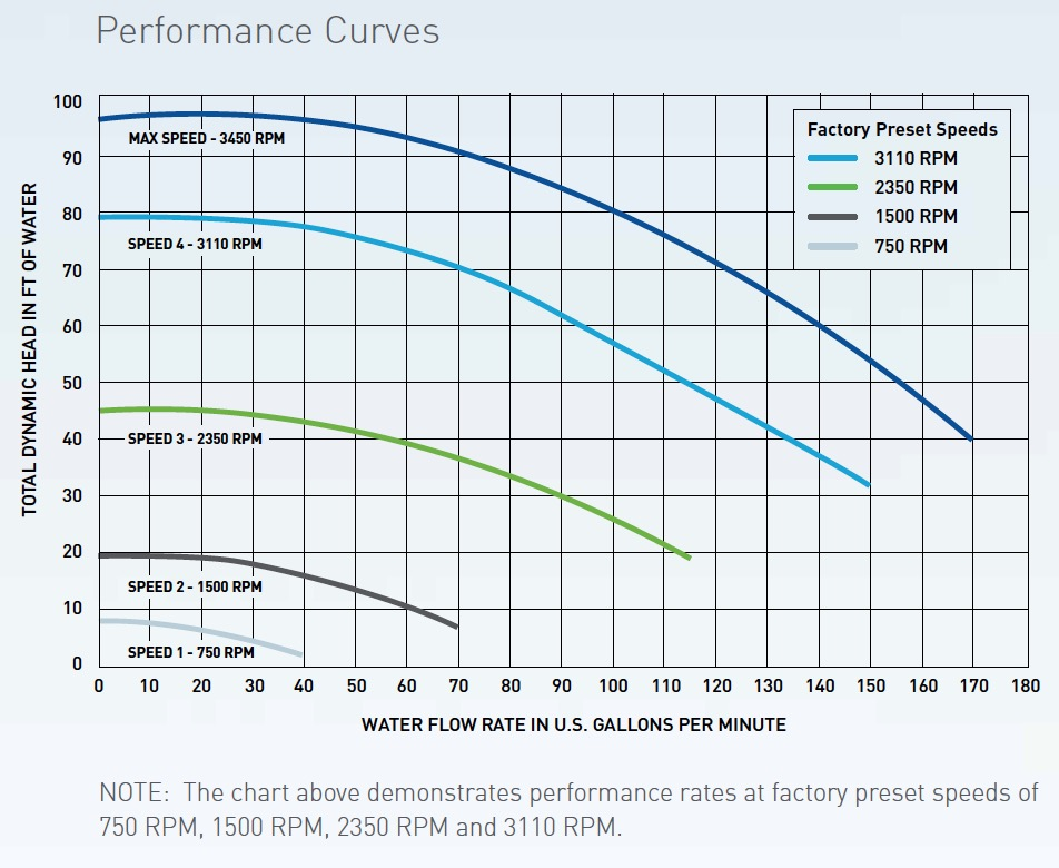 Pentair Intelliflo 2 VST Performance Curve