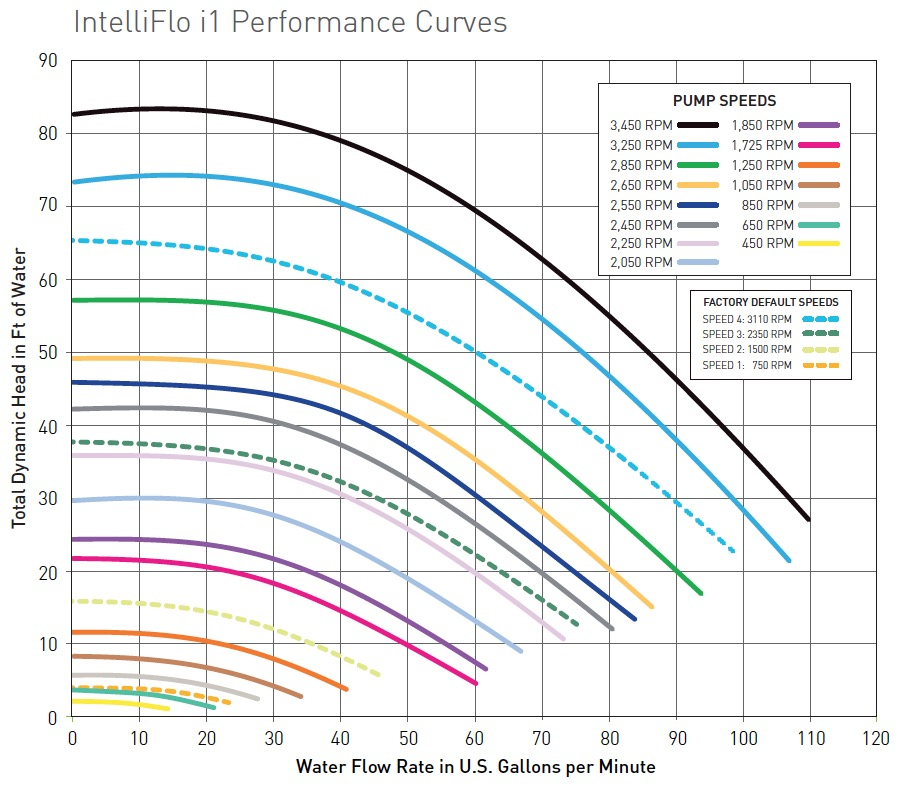 Pentair Intelliflo i1 Performance Curve