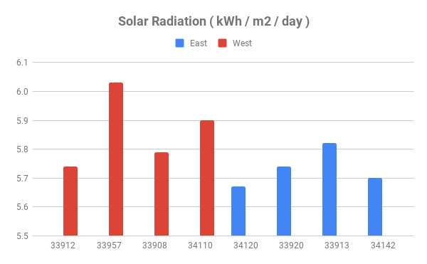 Solar Radiation in Southwest Florida By Zip Code
