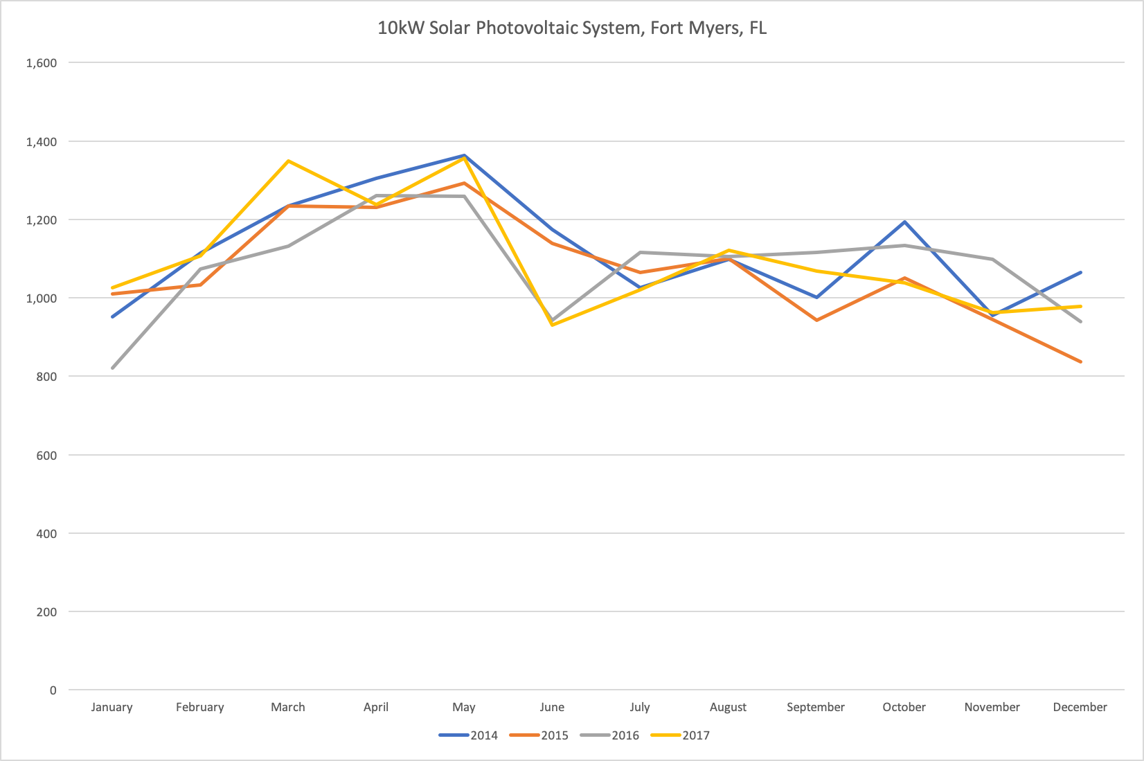 Photovoltaic System Variability By Year
