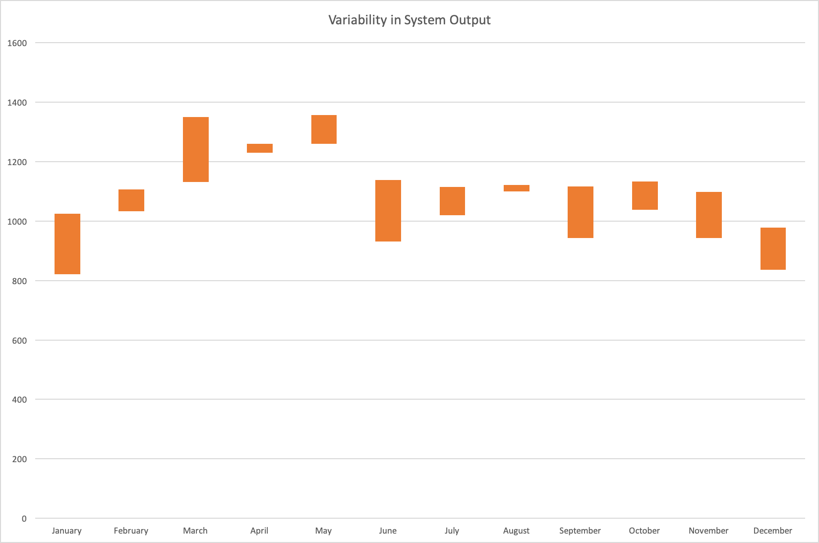 Photovoltaic System Monthly Variability